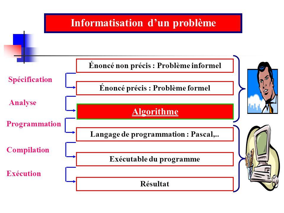 Énoncé non précis : Problème informel Énoncé précis : Problème formel Algorithme Langage de programmation : Pascal,.. Exécutable du programme Résultat