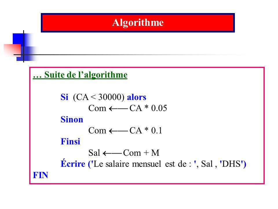 … Suite de lalgorithme Si (CA < 30000) alors Com CA * 0.05 Sinon Com CA * 0.1 Finsi Sal Com + M Écrire ('Le salaire mensuel est de : ', Sal, 'DHS') FI