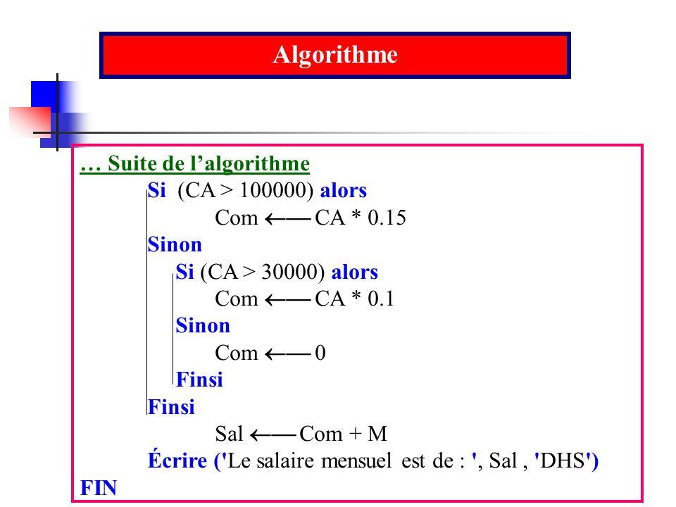 Algorithme … Suite de lalgorithme Si (CA > 100000) alors Com CA * 0.15 Sinon Si (CA > 30000) alors Com CA * 0.1 Sinon Com 0 Finsi Sal Com + M Écrire (