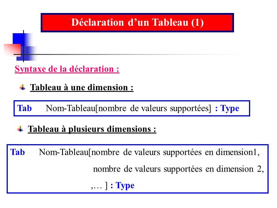 Déclaration dun Tableau (1) Syntaxe de la déclaration : Tab Nom-Tableau[nombre de valeurs supportées] : Type Tableau à une dimension : Tableau à plusi