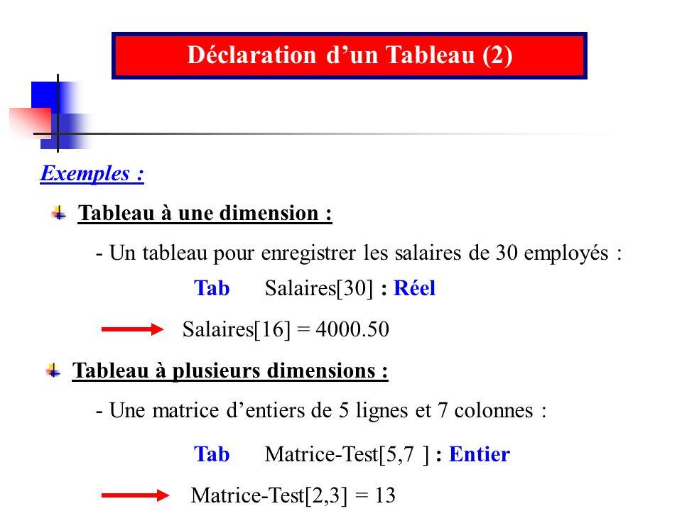 Déclaration dun Tableau (2) Exemples : Tab Salaires[30] : Réel Tableau à une dimension : Tableau à plusieurs dimensions : Tab Matrice-Test[5,7 ] : Ent