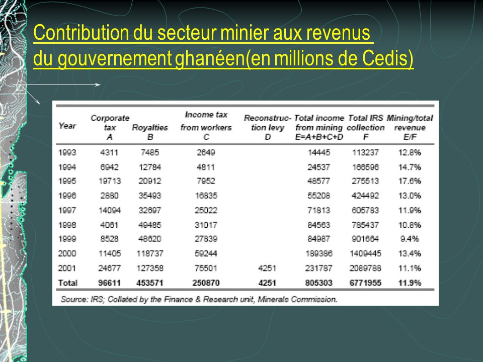 Contribution du secteur minier aux revenus du gouvernement ghanéen(en millions de Cedis)