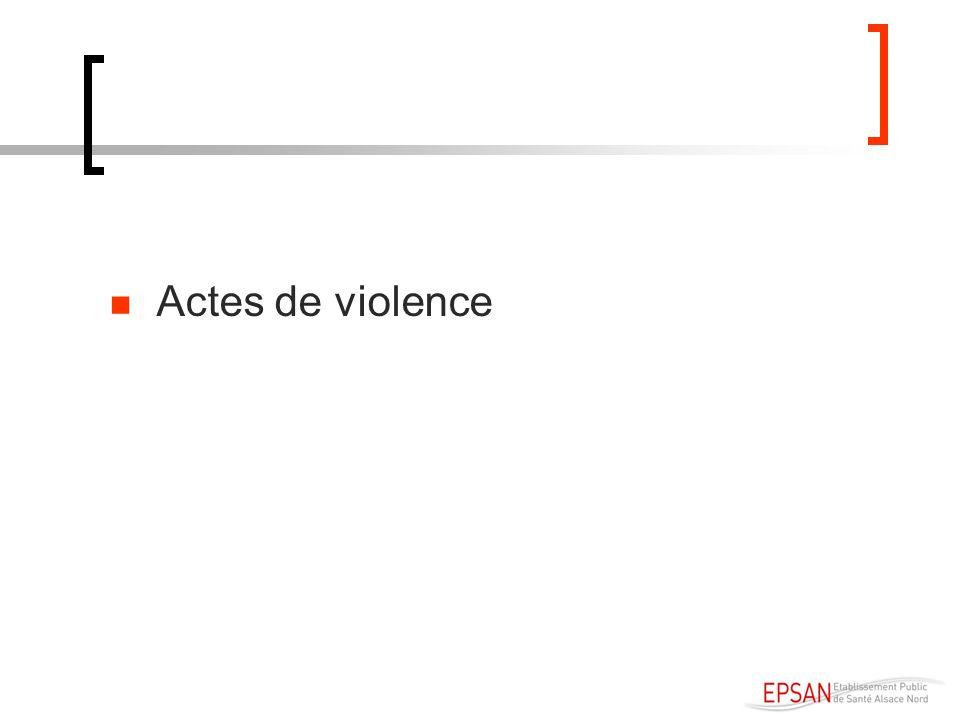 Actes de violence