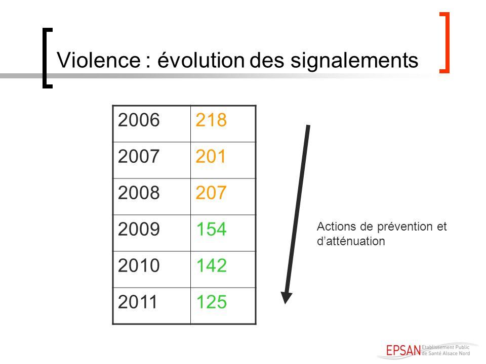 Violence : évolution des signalements 2006218 2007201 2008207 2009154 2010142 2011125 Actions de prévention et datténuation