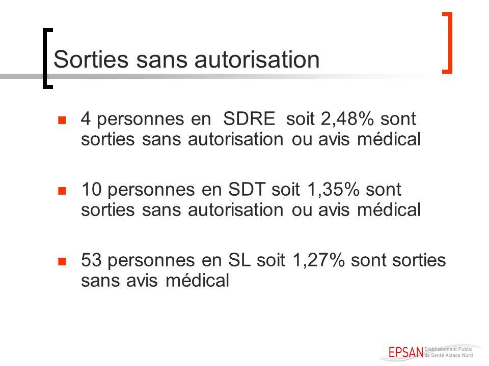 Sorties sans autorisation 4 personnes en SDRE soit 2,48% sont sorties sans autorisation ou avis médical 10 personnes en SDT soit 1,35% sont sorties sa
