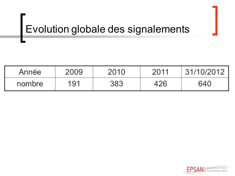 Evolution globale des signalements Année20092010201131/10/2012 nombre191383426640