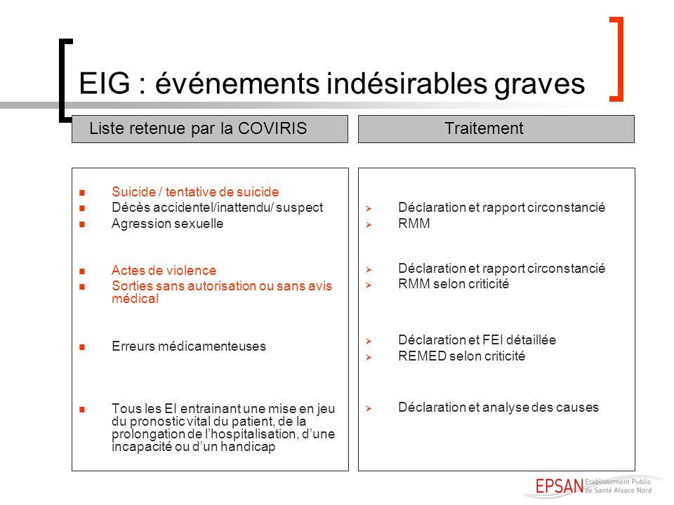 EIG : événements indésirables graves Suicide / tentative de suicide Décès accidentel/inattendu/ suspect Agression sexuelle Actes de violence Sorties s