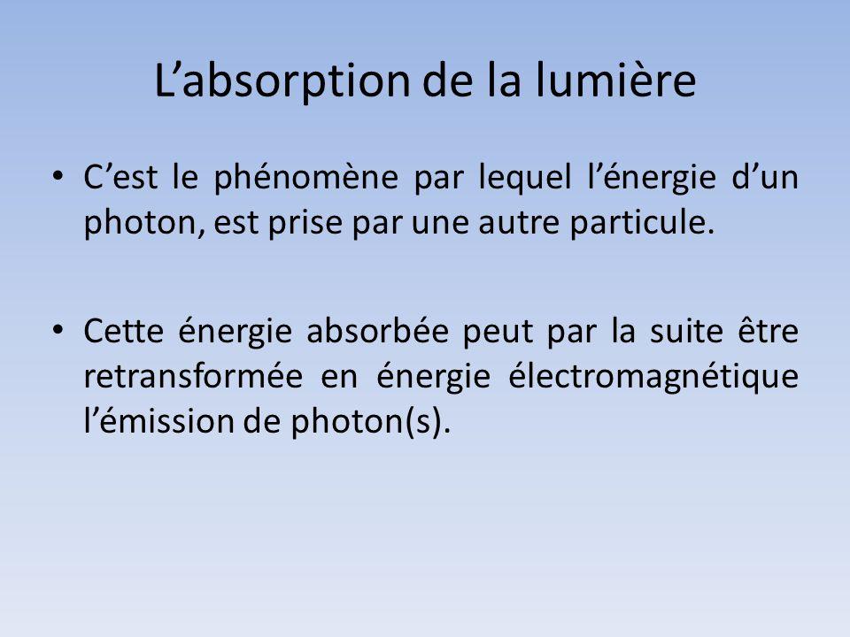 Labsorption de la lumière Cest le phénomène par lequel lénergie dun photon, est prise par une autre particule. Cette énergie absorbée peut par la suit