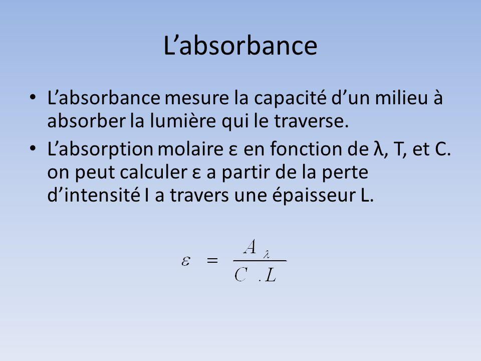 Labsorbance Labsorbance mesure la capacité dun milieu à absorber la lumière qui le traverse. Labsorption molaire ε en fonction de λ, T, et C. on peut