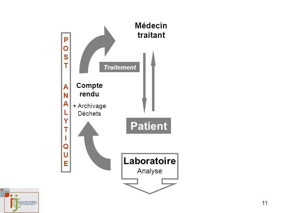 11 Patient Médecin traitant Laboratoire Analyse Compte rendu + Archivage Déchets Traitement POST ANALYTIQUEPOST ANALYTIQUE