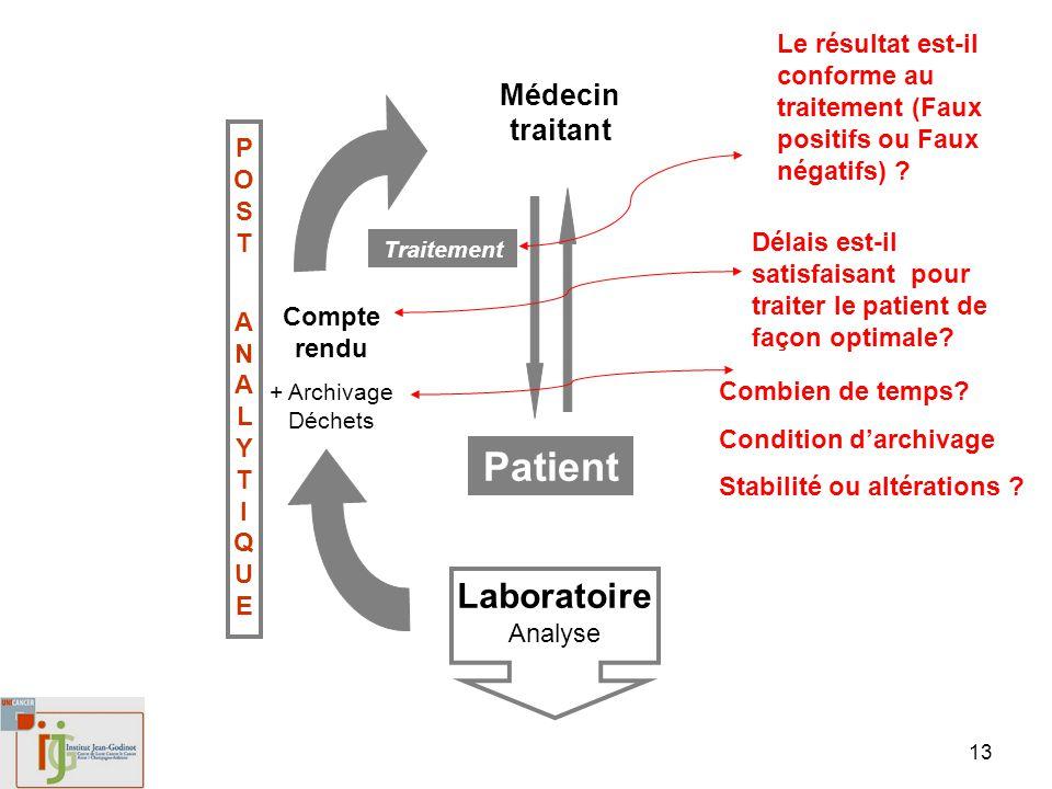 13 Patient Médecin traitant Laboratoire Analyse Compte rendu + Archivage Déchets Traitement POST ANALYTIQUEPOST ANALYTIQUE Combien de temps? Condition