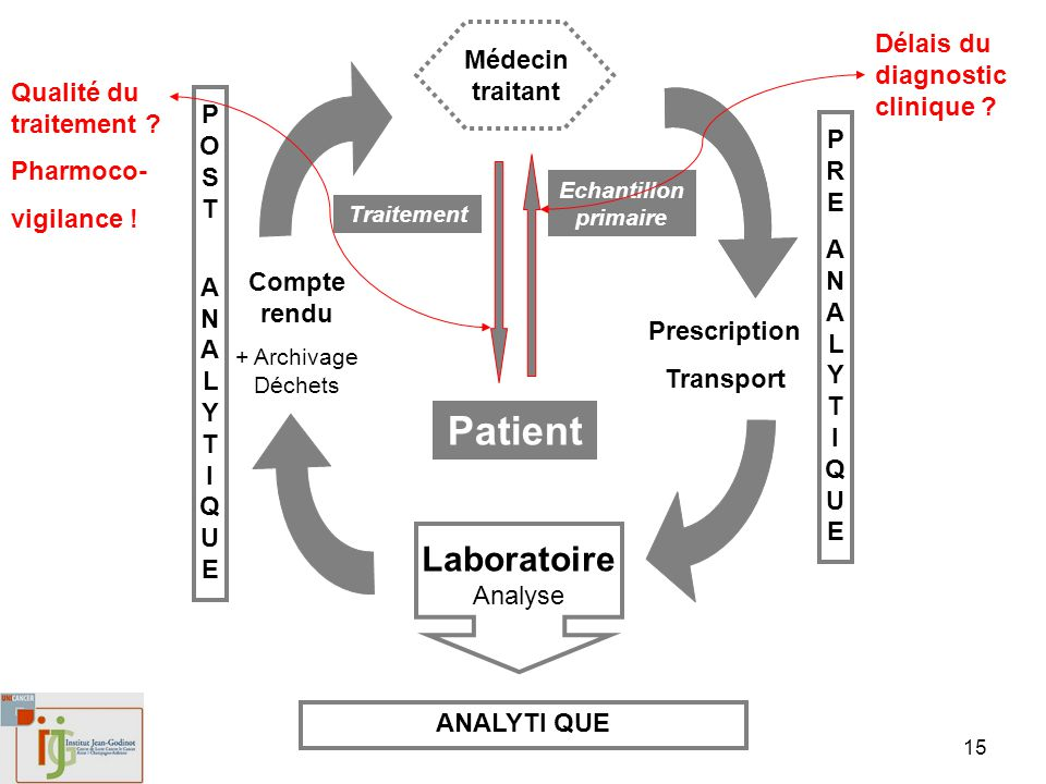 15 Patient Médecin traitant Laboratoire Analyse Prescription Transport Compte rendu + Archivage Déchets Echantillon primaire Traitement POST ANALYTIQUEPOST ANALYTIQUE PREANALYTIQUEPREANALYTIQUE ANALYTI QUE Délais du diagnostic clinique .