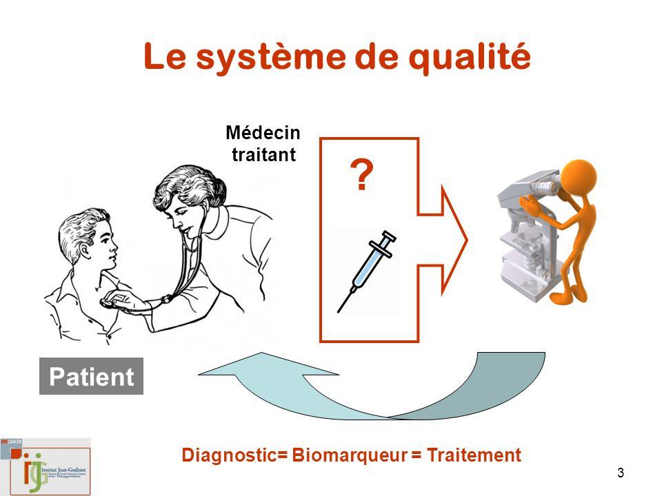 3 Le système de qualité Patient Médecin traitant ? Diagnostic= Biomarqueur = Traitement
