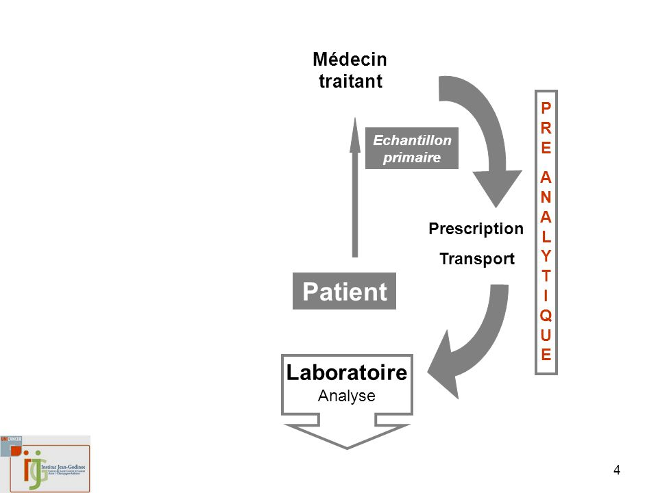 4 Patient Médecin traitant Laboratoire Analyse Prescription Transport Echantillon primaire PREANALYTIQUEPREANALYTIQUE