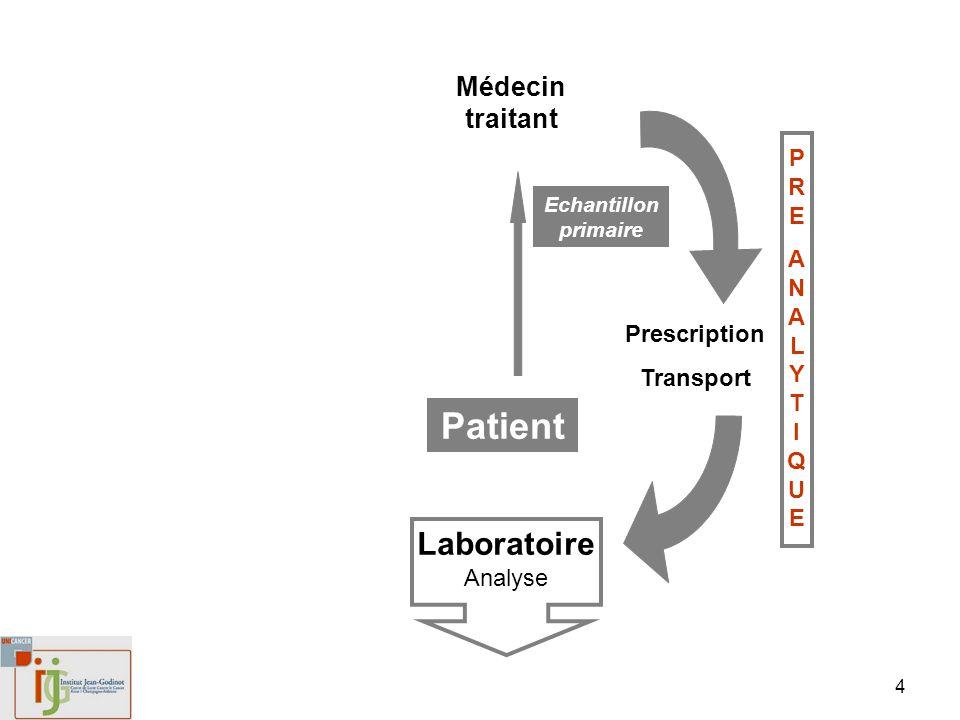 5 Patient Médecin traitant Laboratoire Analyse Prescription Transport Echantillon primaire PREANALYTIQUEPREANALYTIQUE Temps dischémie Fixation appropriée .