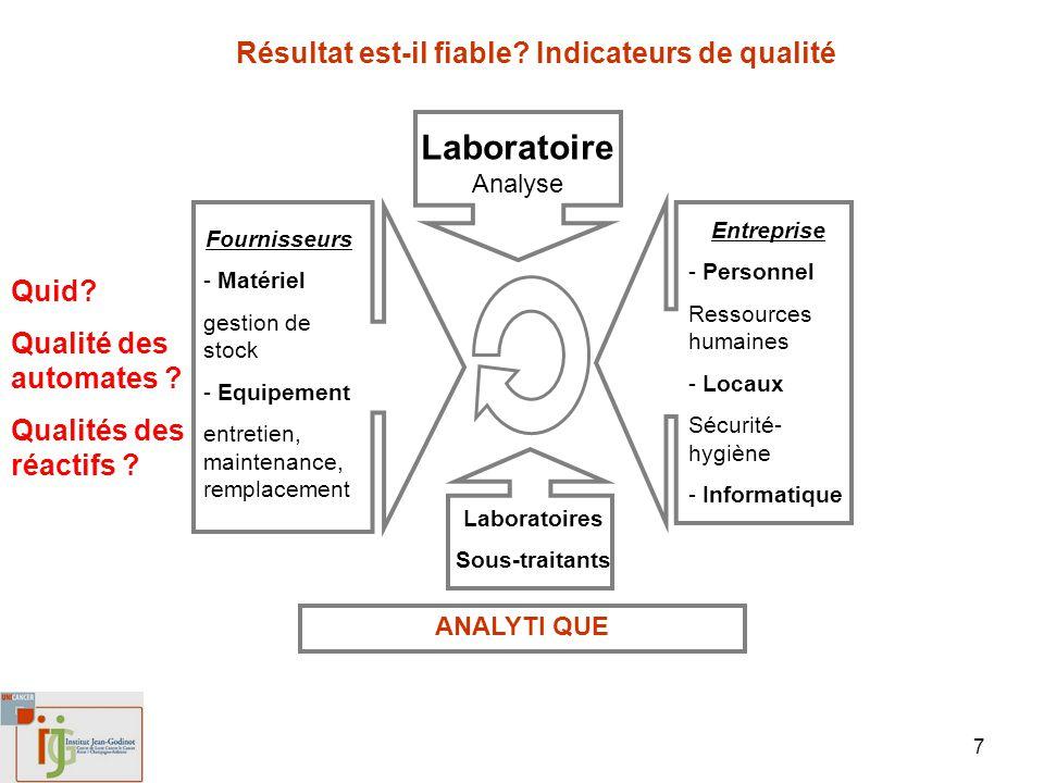 7 Laboratoire Analyse Laboratoires Sous-traitants Fournisseurs - Matériel gestion de stock - Equipement entretien, maintenance, remplacement Entrepris