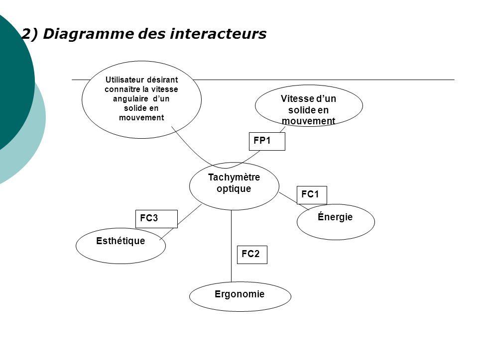2) Diagramme des interacteurs Utilisateur désirant connaître la vitesse angulaire dun solide en mouvement Vitesse dun solide en mouvement Tachymètre o