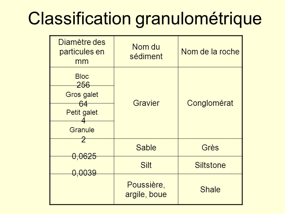 Classification granulométrique Diamètre des particules en mm Nom du sédiment Nom de la roche Bloc GravierConglomérat Gros galet Petit galet Granule Sa