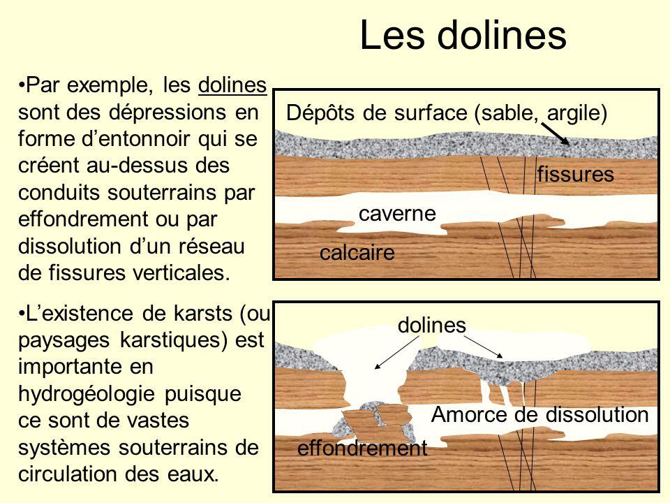 Les dolines Dépôts de surface (sable, argile) calcaire fissures caverne effondrement Amorce de dissolution Par exemple, les dolines sont des dépressio