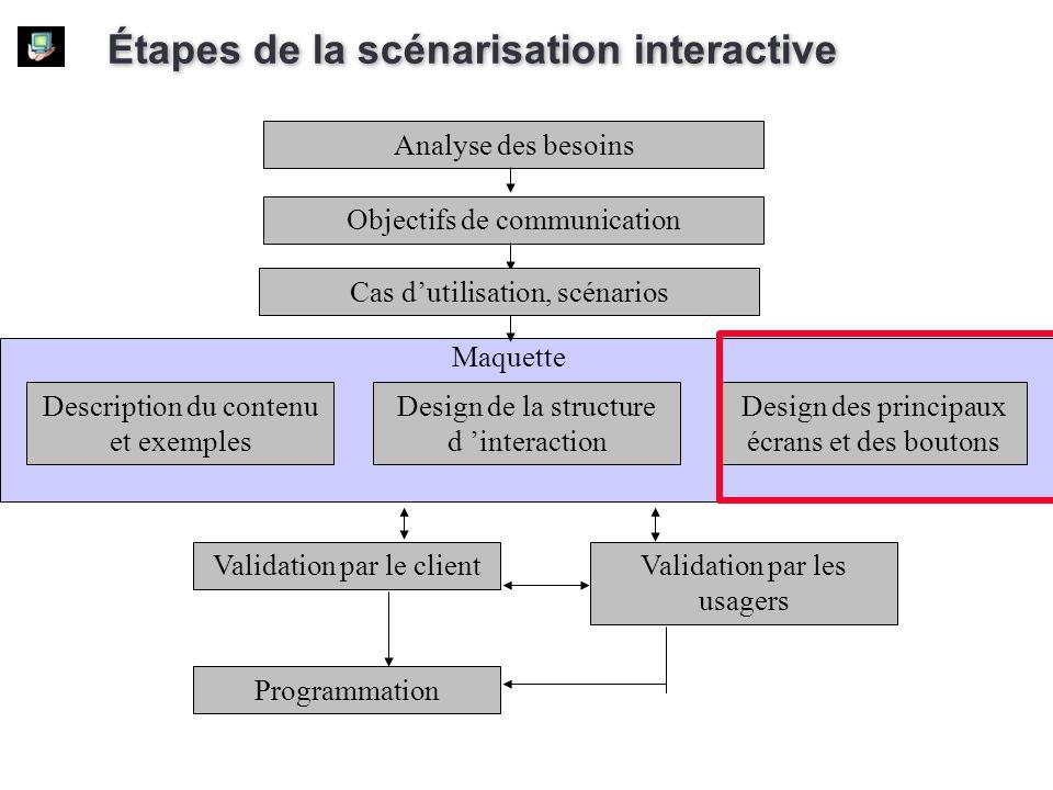 Étapes de la scénarisation interactive Analyse des besoins Objectifs de communication Validation par le clientValidation par les usagers Programmation
