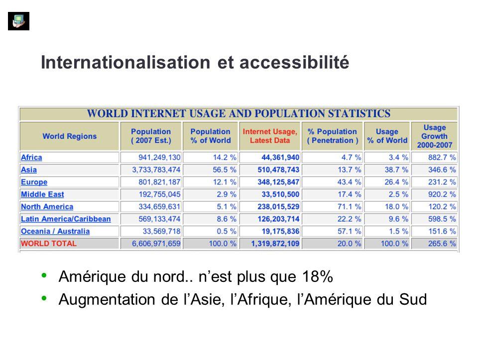 Amérique du nord.. nest plus que 18% Augmentation de lAsie, lAfrique, lAmérique du Sud
