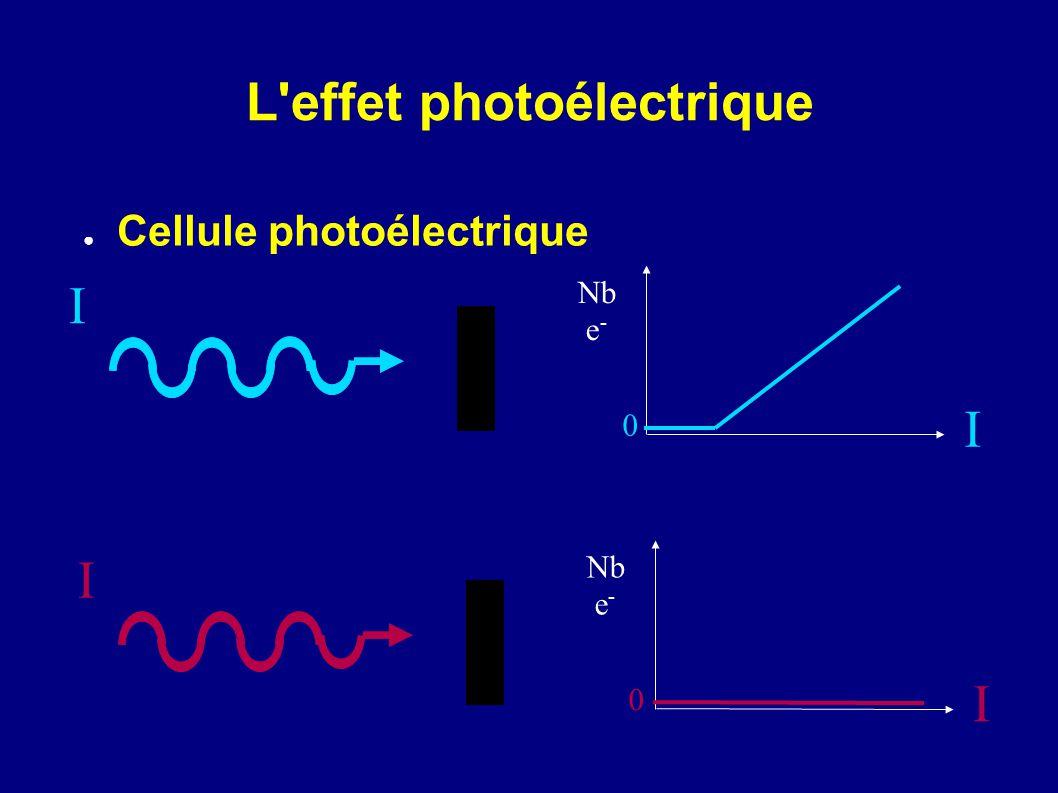 L'effet photoélectrique Cellule photoélectrique I Nb e - I 0 I Nb e - I 0
