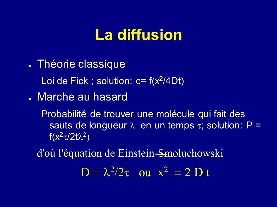 La diffusion Théorie classique Loi de Fick ; solution: c= f(x 2 /4Dt) Marche au hasard Probabilité de trouver une molécule qui fait des sauts de longu