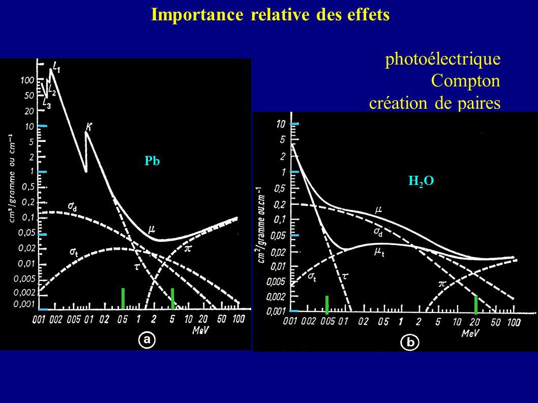 Importance relative des effets photoélectrique Compton création de paires Pb H2OH2O
