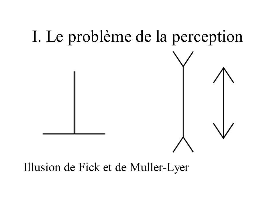 I. Le problème de la perception Illusion de Fick et de Muller-Lyer