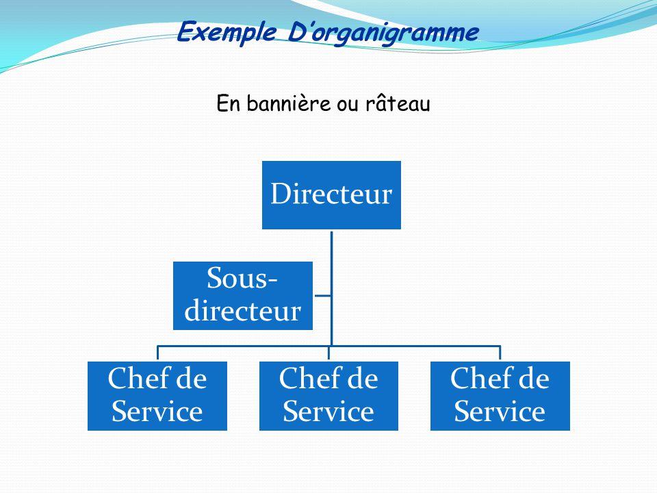 Exemple Dorganigramme Directeur Chef de Service Sous- directeur En bannière ou râteau