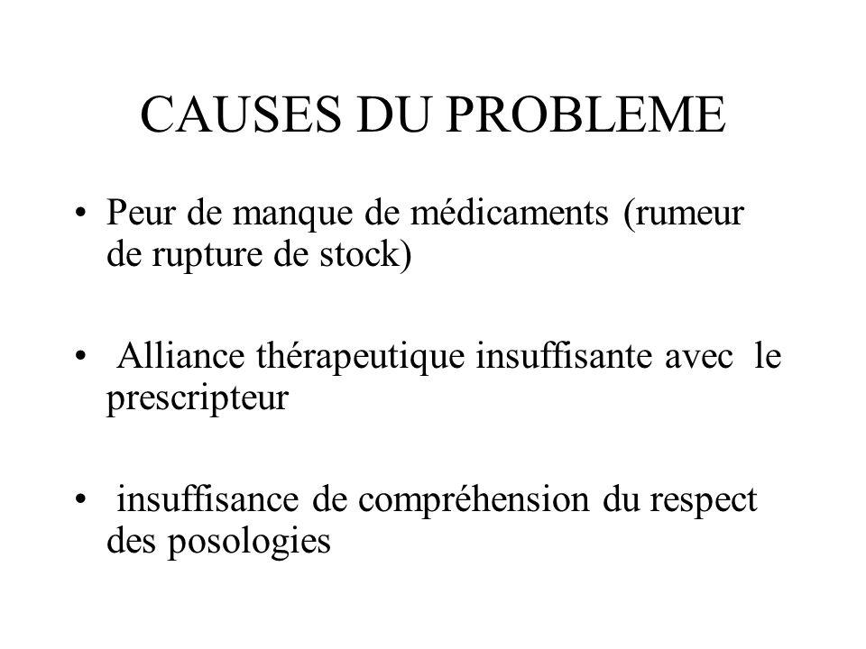 CAUSES DU PROBLEME Peur de manque de médicaments (rumeur de rupture de stock) Alliance thérapeutique insuffisante avec le prescripteur insuffisance de