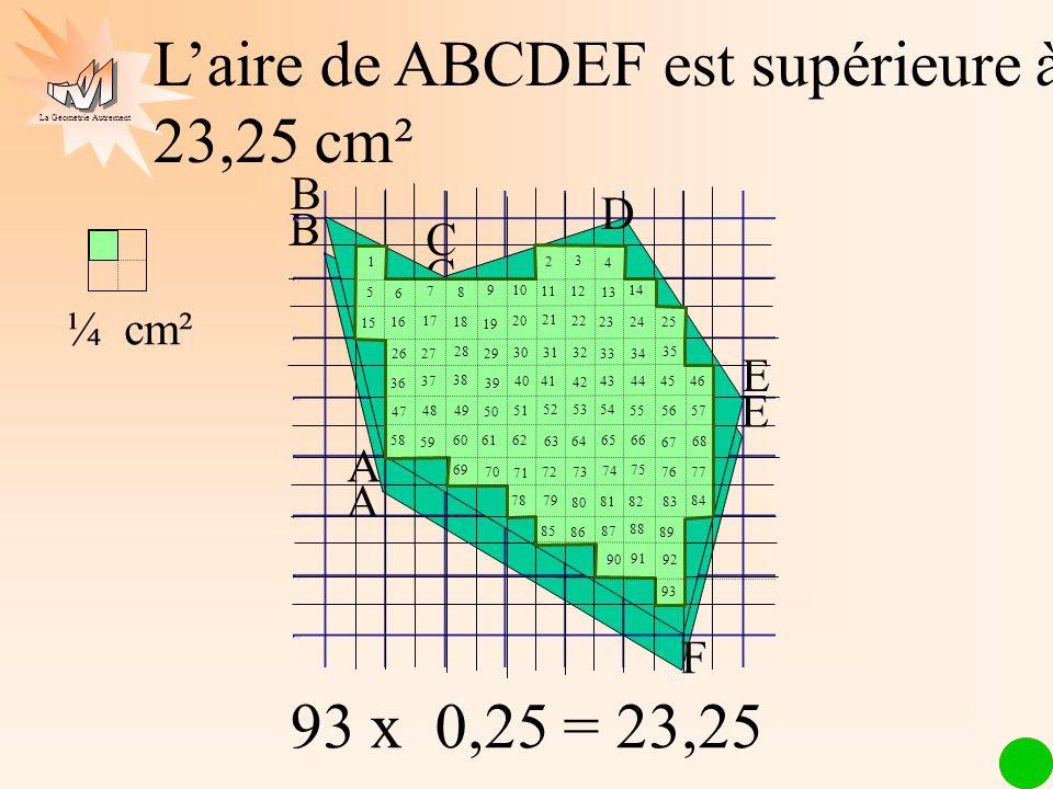 La Géométrie Autrement ¼ cm² Laire de ABCDEF est supérieure à 23,25 cm² 93 x 0,25 = 23,25
