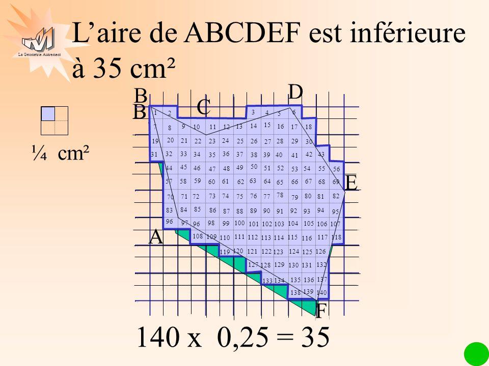 La Géométrie Autrement ¼ cm² Laire de ABCDEF est inférieure à 35 cm² 140 x 0,25 = 35
