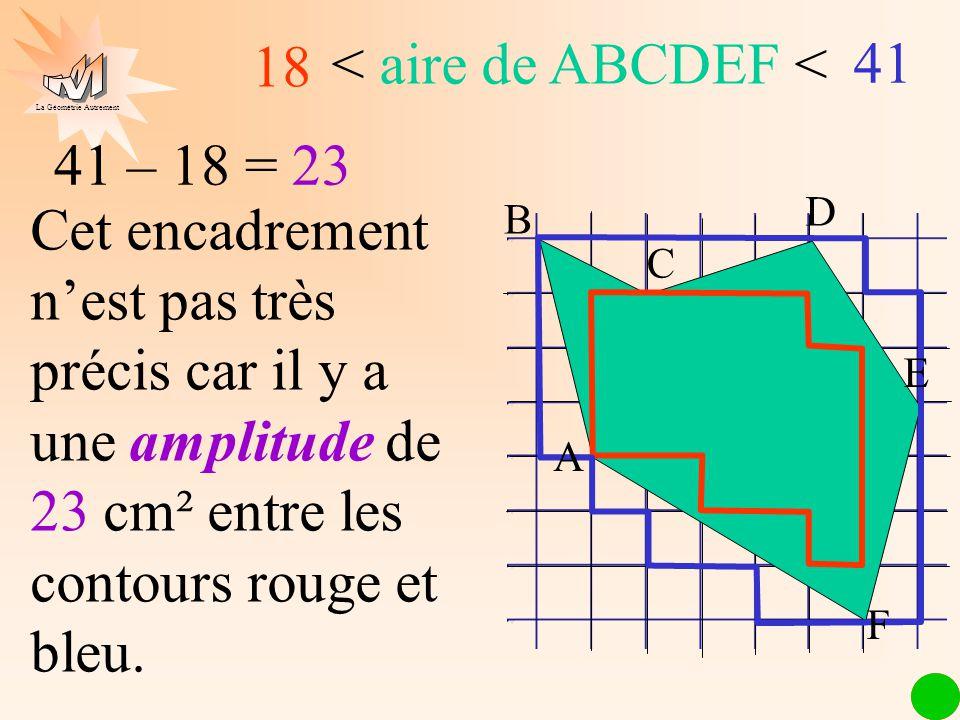 La Géométrie Autrement 18 < aire de ABCDEF < 41 Cet encadrement nest pas très précis car il y a une amplitude de 23 cm² entre les contours rouge et bl