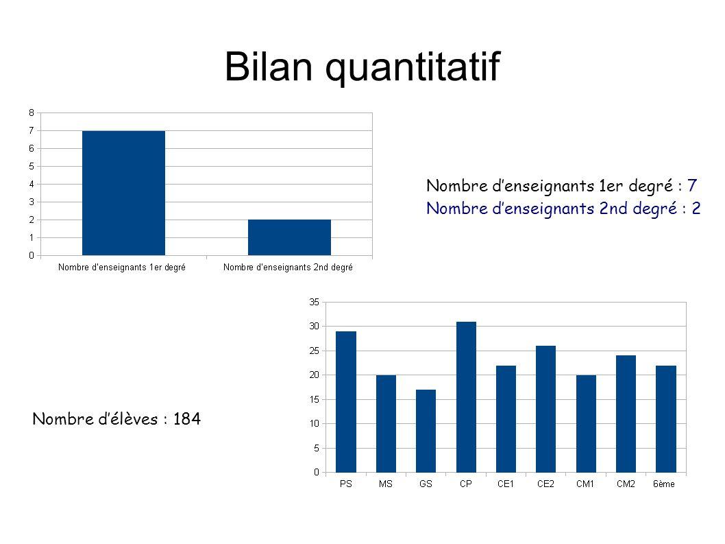 Bilan quantitatif Nombre denseignants 1er degré : 7 Nombre denseignants 2nd degré : 2 Nombre délèves : 184