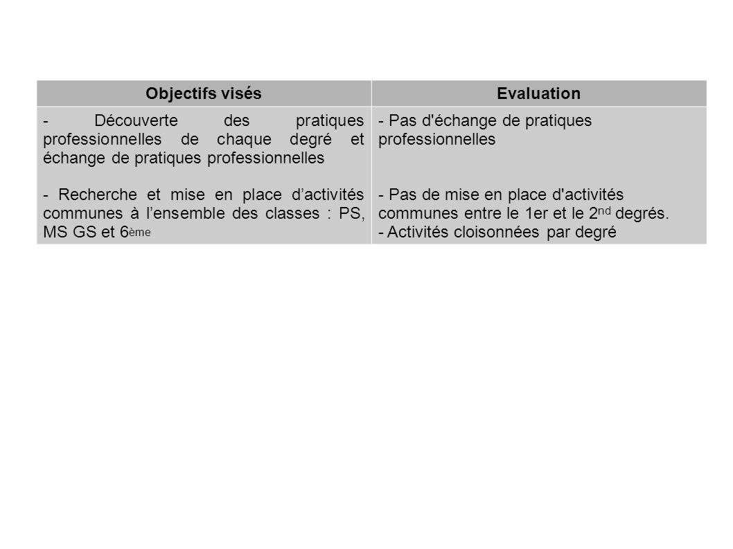 Objectifs visésEvaluation - Découverte des pratiques professionnelles de chaque degré et échange de pratiques professionnelles - Recherche et mise en