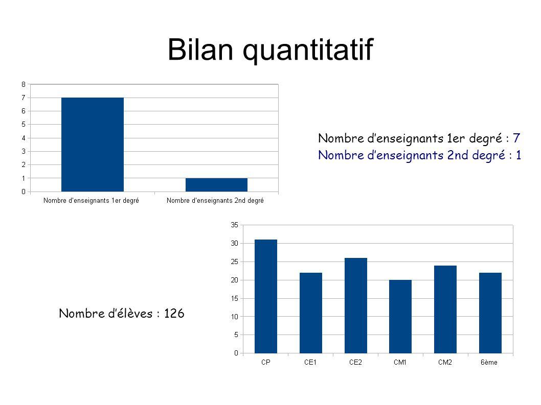 Bilan quantitatif Nombre denseignants 1er degré : 7 Nombre denseignants 2nd degré : 1 Nombre délèves : 126