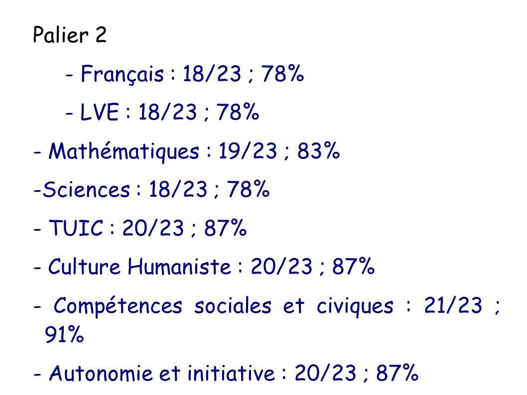 Palier 2 - Français : 18/23 ; 78% - LVE : 18/23 ; 78% - Mathématiques : 19/23 ; 83% -Sciences : 18/23 ; 78% - TUIC : 20/23 ; 87% - Culture Humaniste :