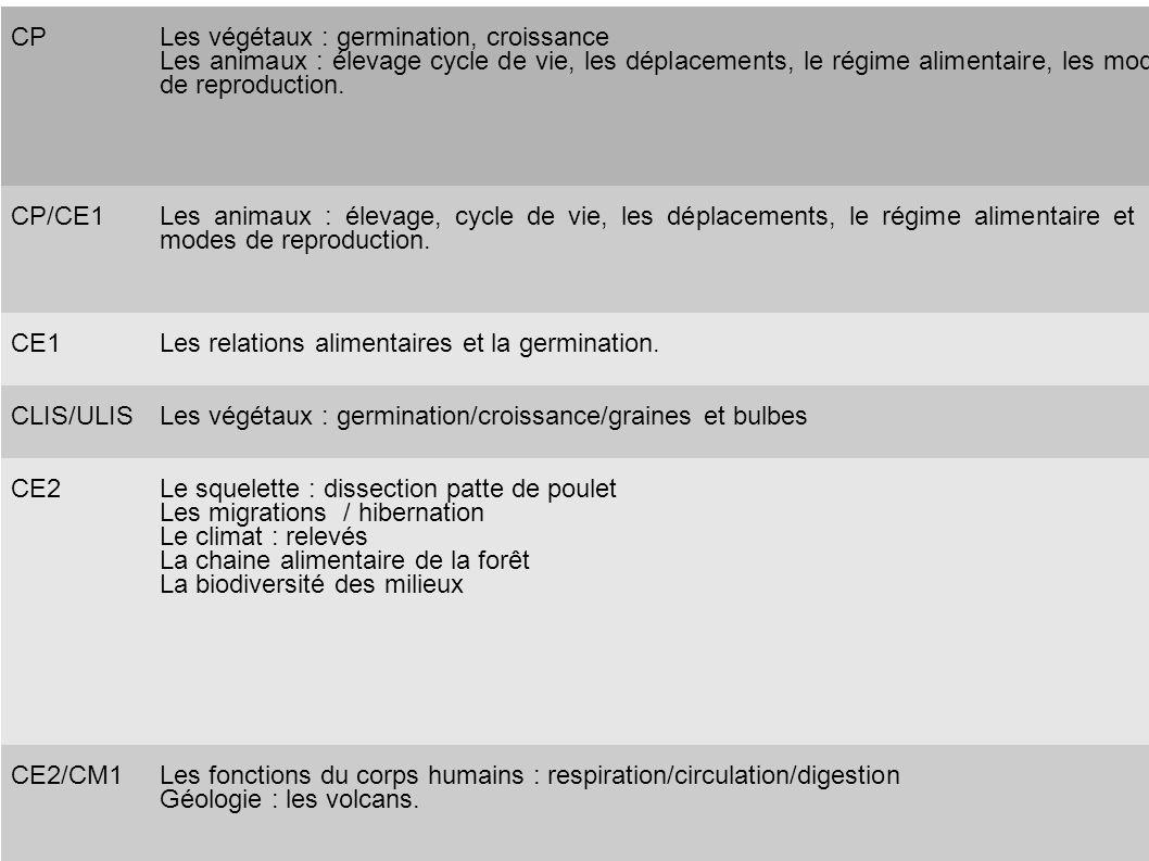 CPLes végétaux : germination, croissance Les animaux : élevage cycle de vie, les déplacements, le régime alimentaire, les modes de reproduction. CP/CE