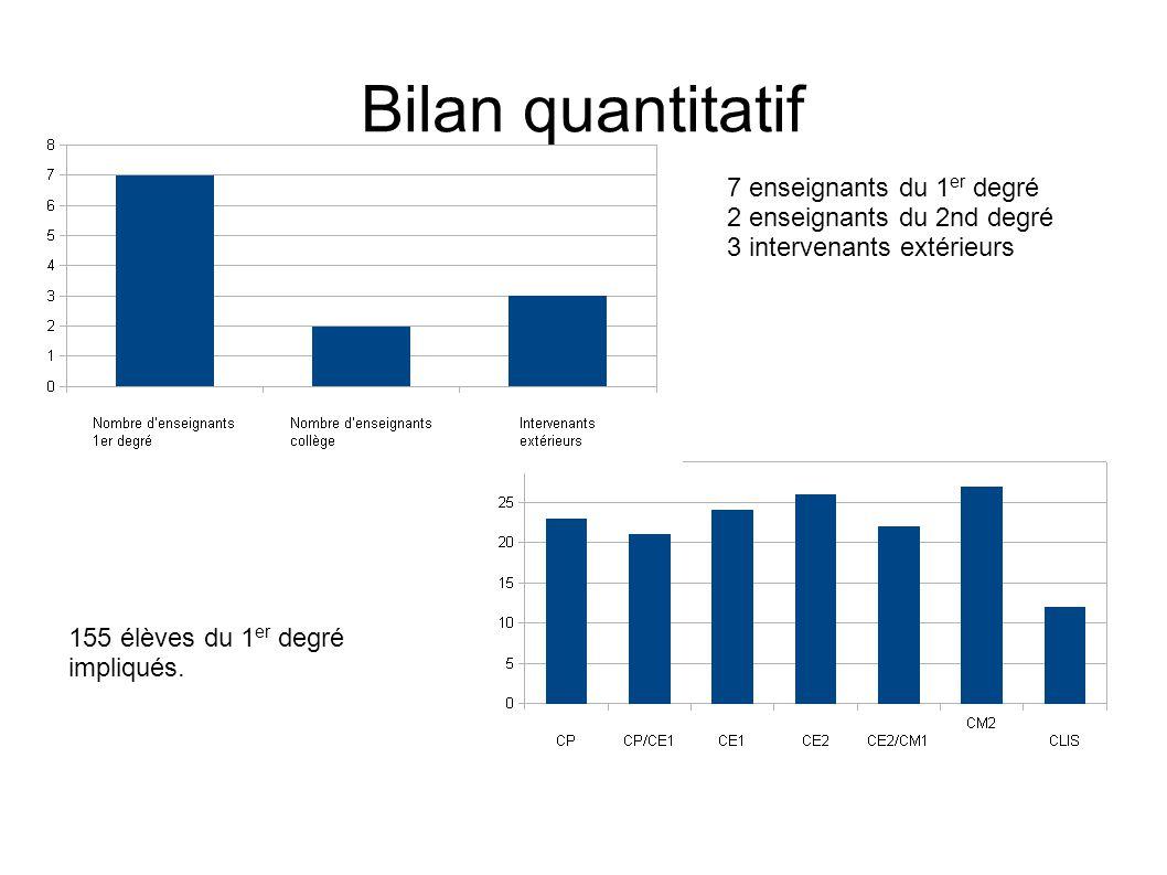 Bilan quantitatif 7 enseignants du 1 er degré 2 enseignants du 2nd degré 3 intervenants extérieurs 155 élèves du 1 er degré impliqués.