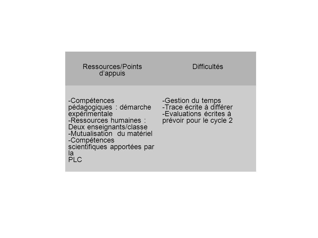 Ressources/Points dappuis Difficultés -Compétences pédagogiques : démarche expérimentale -Ressources humaines : Deux enseignants/classe -Mutualisation