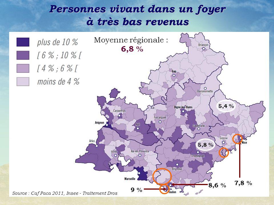 Personnes vivant dans un foyer à très bas revenus Source : Caf Paca 2011, Insee - Traitement Dros 5,8 % 5,4 % Moyenne régionale : 6,8 % 9 % 8,6 % 7,8