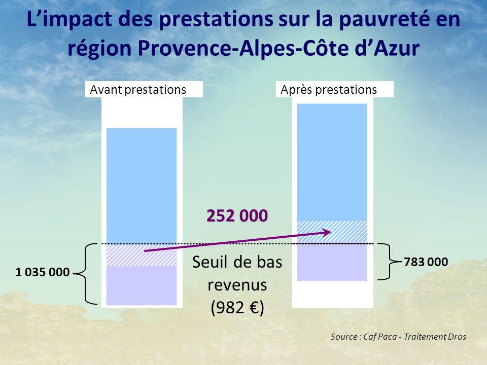 Avant prestations Seuil de bas revenus (982 ) Après prestations 783 000 1 035 000 Limpact des prestations sur la pauvreté en région Provence-Alpes-Côt
