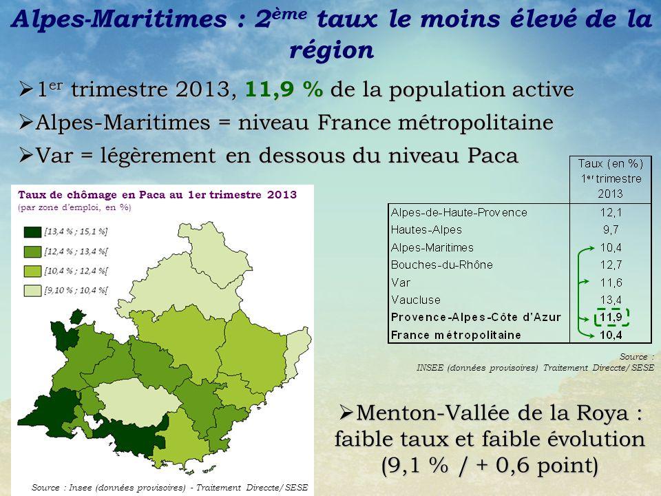 Source : INSEE (données provisoires) Traitement Direccte/SESE Alpes-Maritimes = niveau France métropolitaine Alpes-Maritimes = niveau France métropoli