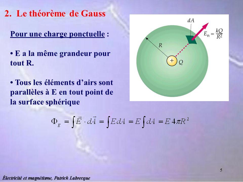 5 2. Le théorème de Gauss Pour une charge ponctuelle : E a la même grandeur pour tout R. Tous les éléments dairs sont parallèles à E en tout point de