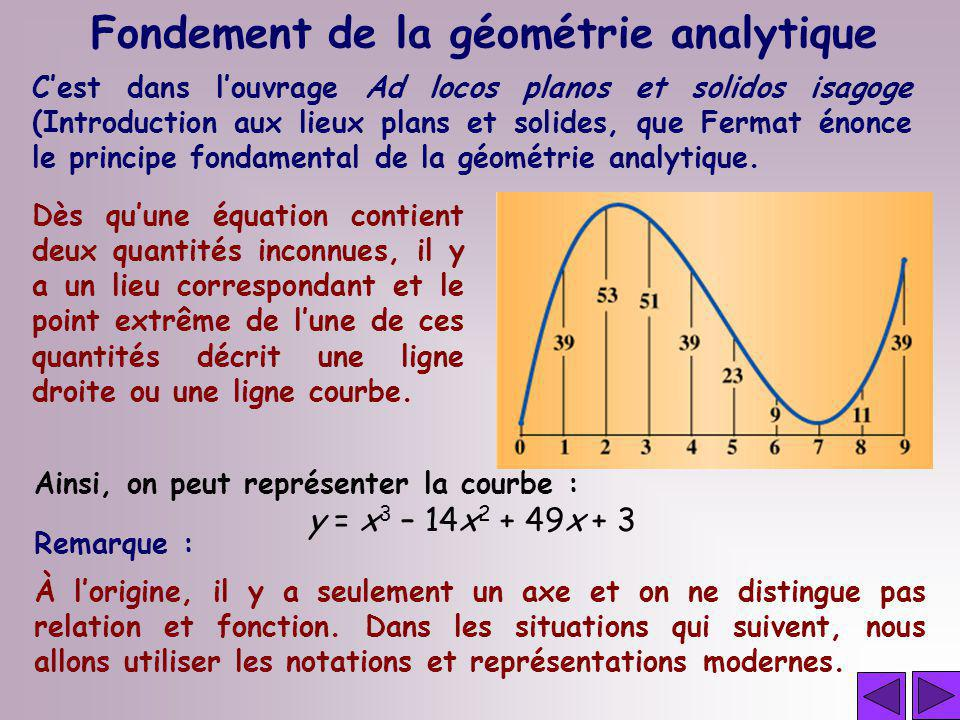 Dès quune équation contient deux quantités inconnues, il y a un lieu correspondant et le point extrême de lune de ces quantités décrit une ligne droit