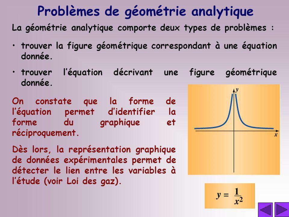 La géométrie analytique comporte deux types de problèmes : On constate que la forme de léquation permet didentifier la forme du graphique et réciproqu