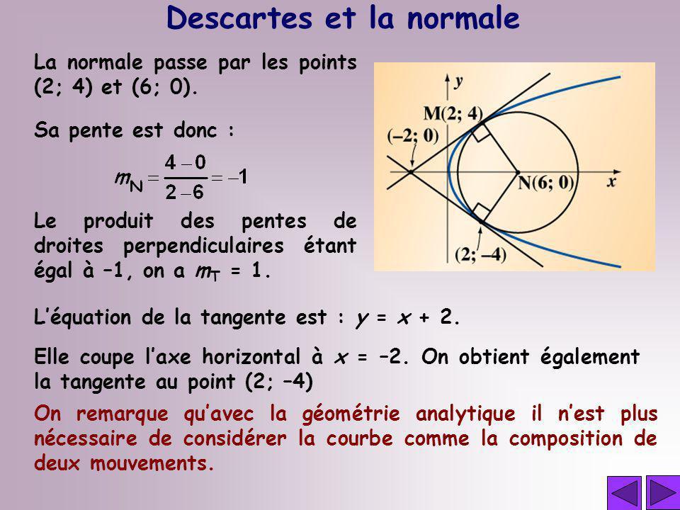 La normale passe par les points (2; 4) et (6; 0). Descartes et la normale On remarque quavec la géométrie analytique il nest plus nécessaire de consid