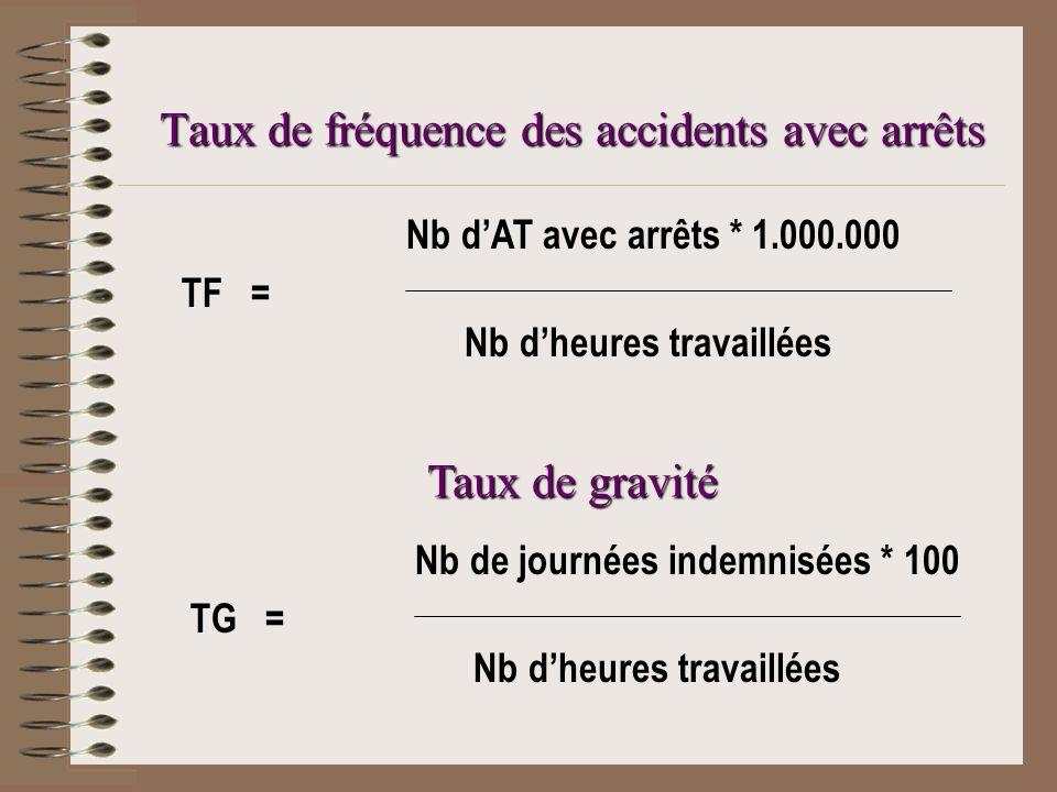 Taux de fréquence des accidents avec arrêts Taux de gravité Nb de journées indemnisées * 100 TG = Nb dheures travaillées Nb dAT avec arrêts * 1.000.000 TF = Nb dheures travaillées