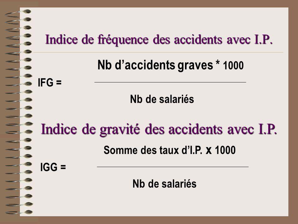Indice de fréquence des accidents avec I.P.Indice de gravité des accidents avec I.P.